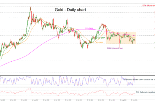 Gold Moves With Weak Momentum In 4-Month Trading Range