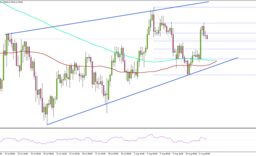 NZD/USD Regains Strength, Dips Remain Supported
