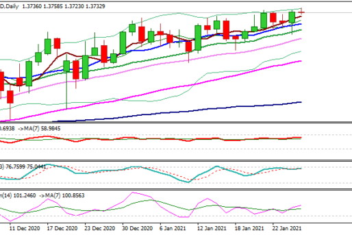 GBP/USD Outlook: Expected Dovish Stance From Fed Could Lift Cable For Clear Break Of 1.37 Zone