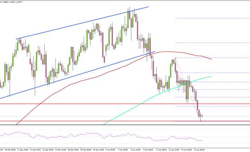 EUR/USD Drops To Key Support, GBP/USD Eyes Upside Break