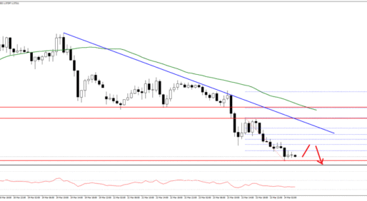 GBP/USD Pair Broke The 1.3800 Support Zone To Move Further Into A Bearish Zone