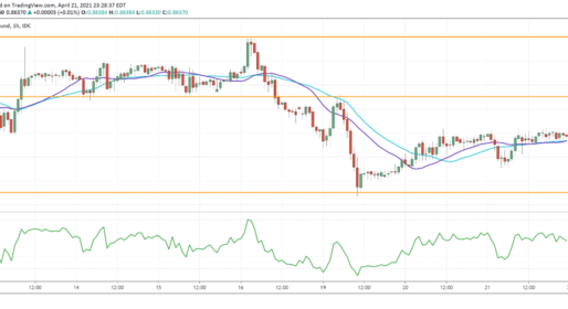 EUR/GBP Falls From Key Resistance