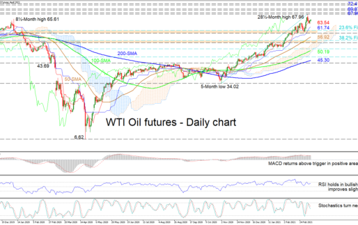 WTI Futures Steady Uptrend Aided By Tenkan-Sen Line