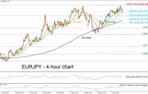 EURJPY Drops Down Around 130.00 In Bullish Outlook