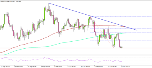 USD/CHF Remains At Risk Of More Downsides