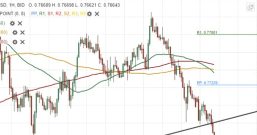 AUD/USD Breakout Could Occur