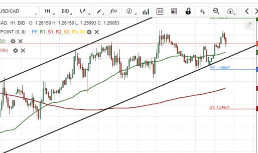 USD/CAD Bounces Off Support