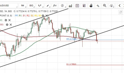 AUD/USD Two Scenarios Likely