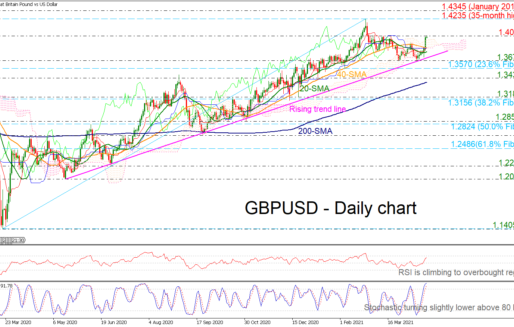 GBPUSD Battles With 1.40, Bullish Bias Is Expected