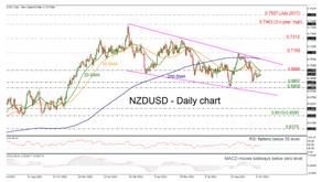 NZDUSD Starts Sideways Move-In Descending Channel