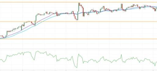 XAU/USD Trades In Consolidation