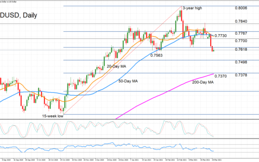 AUDUSD Slumps To 7-Week Low But Could Be Bottoming Out