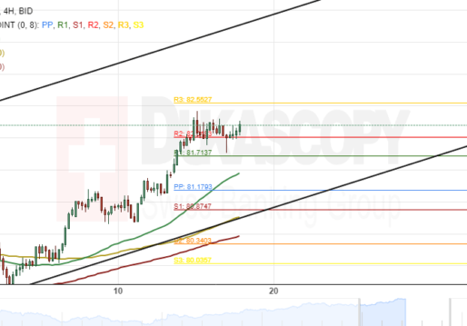 AUD/JPY 4H Chart: Bulls Could Prevail
