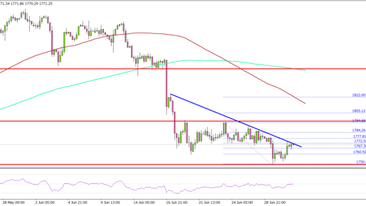 Gold Price Remains At Risk Of More Downsides