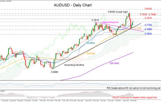 AUDUSD Avoids Trend Deterioration, But Upturn Looks Fragile