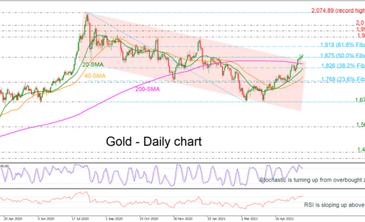 Gold Gains Momentum, Rising Above Descending Channel