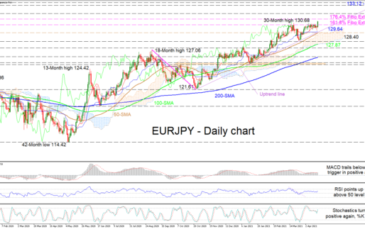 EURJPY Pushes Higher And Validates Bounce On Uptrend Line