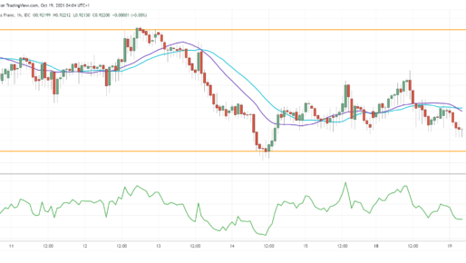USD/CHF Sees Limited Rebound