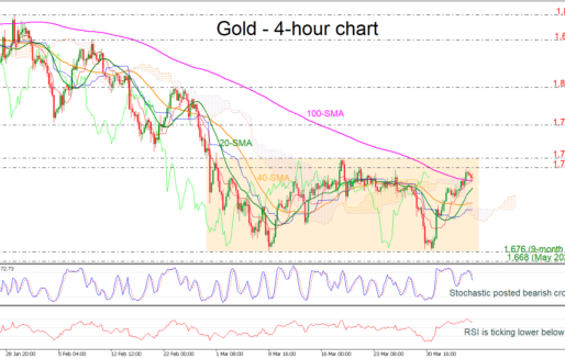 Gold Falls Near 100-Period SMA In Neutral Mode