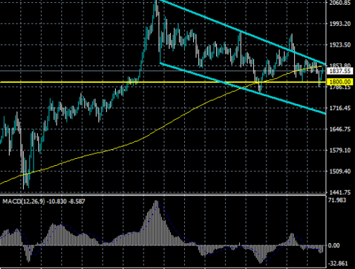 XAUUSD Approaching Channel