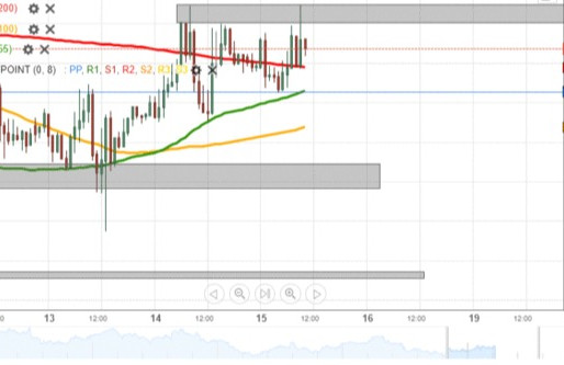 GBP/USD Should Get Squeezed In