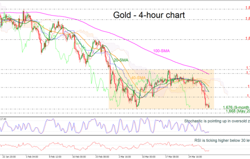 Gold Fails To Test 9-Month Low, Neutral Bias