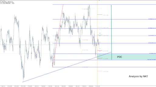 NZD/USD Upside Potential Is Big