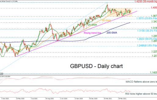 GBPUSD Is Smooth Below 1.4000, Neutral Bias