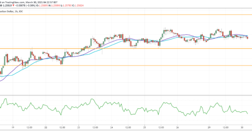 USD/CAD Recovers Towards Supply Area