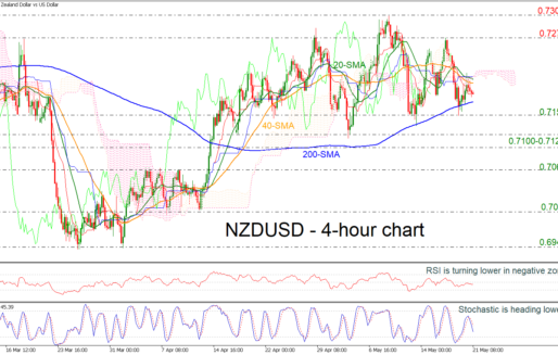 NZDUSD Eases Below 0.72 Avoiding To Show A Clear Direction