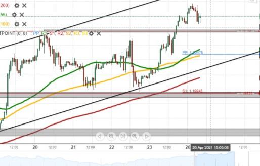EUR/USD Breaks Resistance At 1.2080