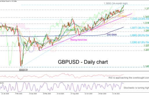 GBPUSD Flies To New 34-Month High, Next Level 1.40