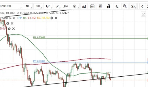 NZD/USD Breakout Could Occur