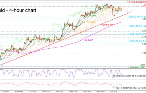 Gold Weakens The Strong Upside Trend Below 1,900