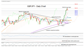GBPJPY Turns Neutral Below 5-Year High, Trend SigGBPJPY Turns Neutral Below 5-Year Highnals In Focus