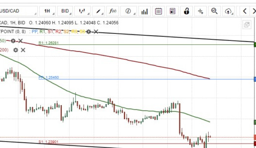 USD/CAD Breakout Likely To Occur