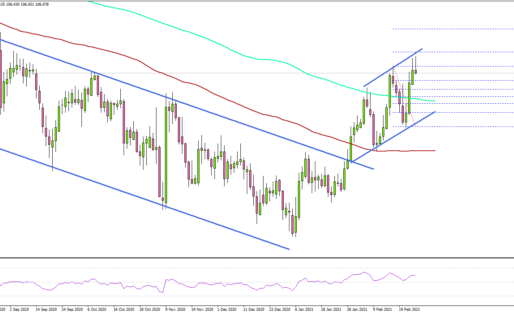 USD/JPY Signaling Upside Continuation Above 106.00