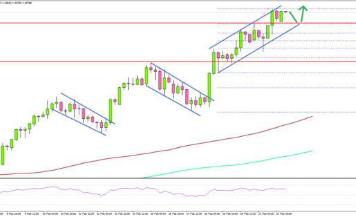 GBP/USD Hits 3-Year High, 1.4200 Presents Resistance