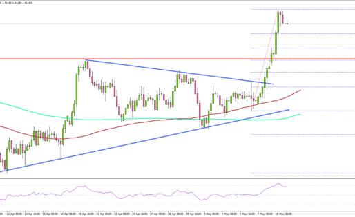 GBP/USD Rallies Above 1.4100, Dollar Weakens Further