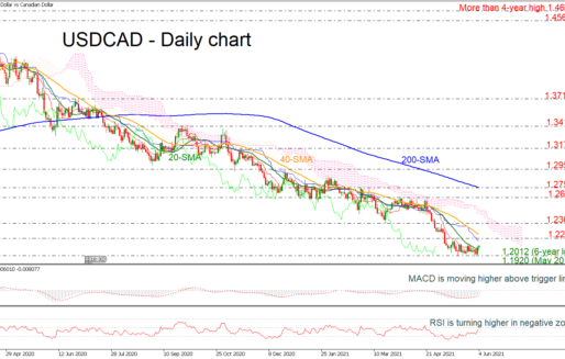 USDCAD Builds Base Above 6-Year Low