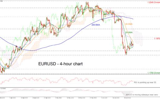 EURUSD Turns Up Above 1.1900 In Near Term