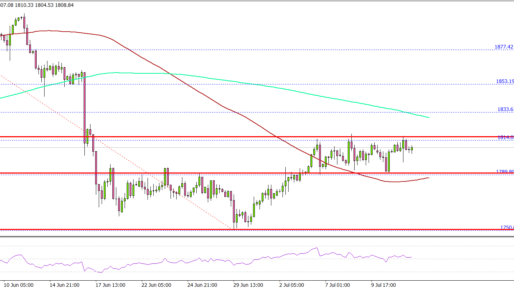 Gold Price Eyes Strong Recovery Above $1,840