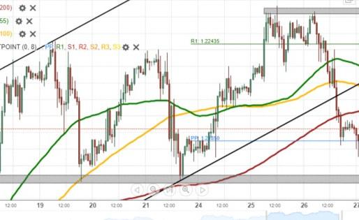 EUR/USD Breakout Occurs
