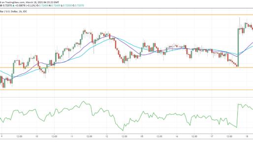 NZD/USD Attempts A U-Turn