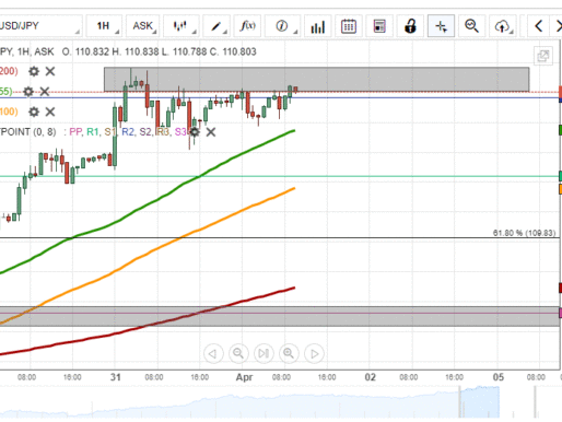 USD/JPY Consolidate Below 111.00
