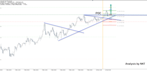 GBP/JPY Is Set For Further Highs