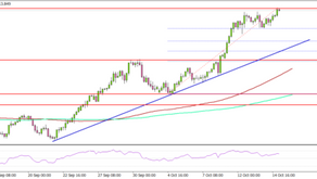 USD/JPY Remains In Major Uptrend Above 113.00