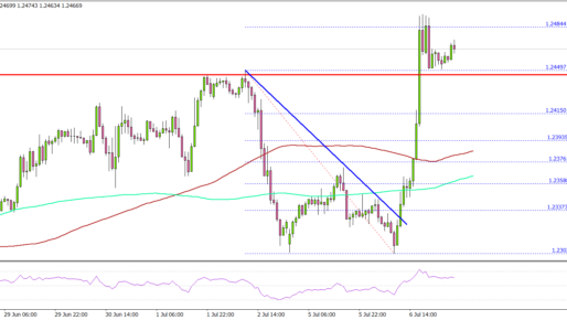 USD/CAD Starts Fresh Rally, FOMC Minutes Next