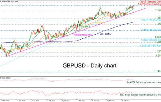 GBPUSD Reaches New 35-Month High