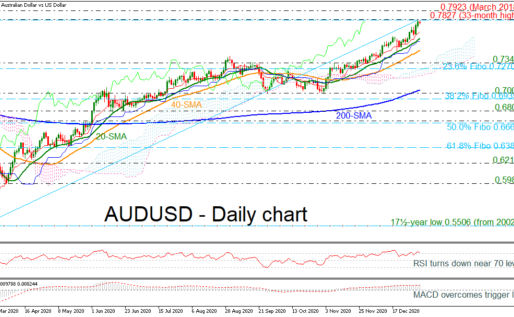 AUDUSD Extends Uptrend To 34-Month High